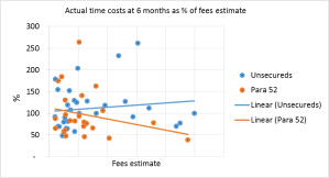timecosts